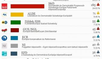 Európai előzetes végeredmény: a Néppárt lesz a legerősebb