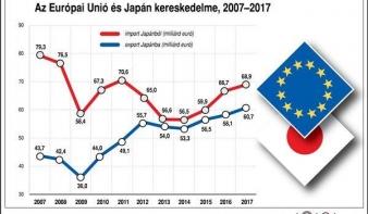 EU-Japán szabadkereskedelmi megállapodást írtak alá