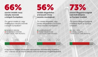 Megkérdezték a magyarokat: kilépjünk az Európai Unióból?
