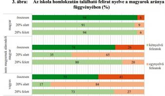 Felmérés: így érvényesülnek a nyelvi jogok az erdélyi iskolákban