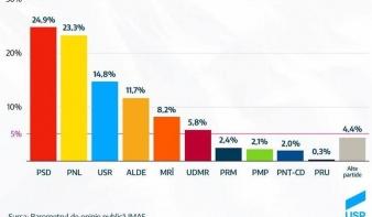 IMAS-felmérés: így oszlik most meg a pártok támogatottsága