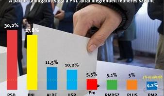 Élen a PSD, de nyomában a PNL – kevesebb mint 3 százalék a két párt közötti különbség a liberálisok felmérése szerint