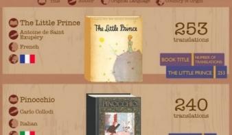 Ezeket a könyveket fordították le a legtöbb nyelvre a világon