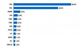 Felmérés: három párt, köztük az RMDSZ jutna be a parlamentbe