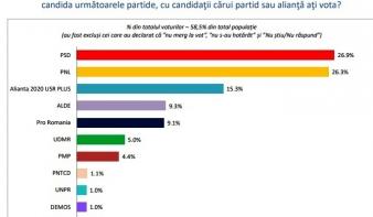 INSCOP-felmérés: továbbra is fej fej mellett a PSD és a PNL