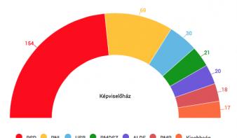 Megvannak a parlamenti választások végleges eredményei