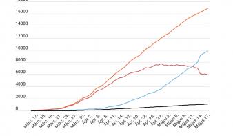 Koronavírus Romániában: csökkent az új esetek és az aktív fertőzöttek száma is