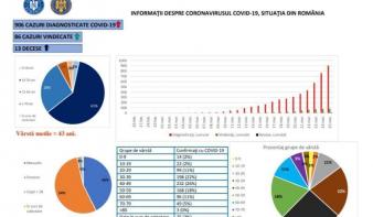 43 év a koronavírussal diagnosztizált személyek átlagéletkora