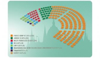 Kétharmad plusz egy mandátuma van a Fidesz-KDNP-nek 98,96 százalékos feldolgozottságnál