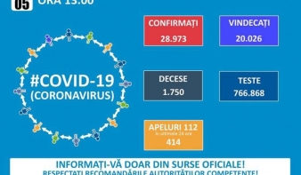 Vasárnap: 391 új koronavírusos esetet igazoltak