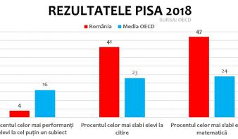 A világátlag alatt teljesített Románia a 2018-as felmérésen