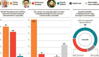 Nézőpont Intézet: Tarlós Istvánra az ellenzékiek is átszavaznának