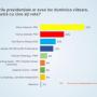 Felmérés: változtak az erőviszonyok az államfőválasztás első fordulója előtt
