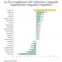 A román gazdaság állva hagyta a többi EU-s gazdaságot