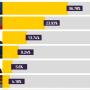 Kelemen Hunor 4,2 százalékon áll a szavazatok 90 százalékának feldolgozása után