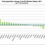Románia lakossága 120 ezer fővel csökkent